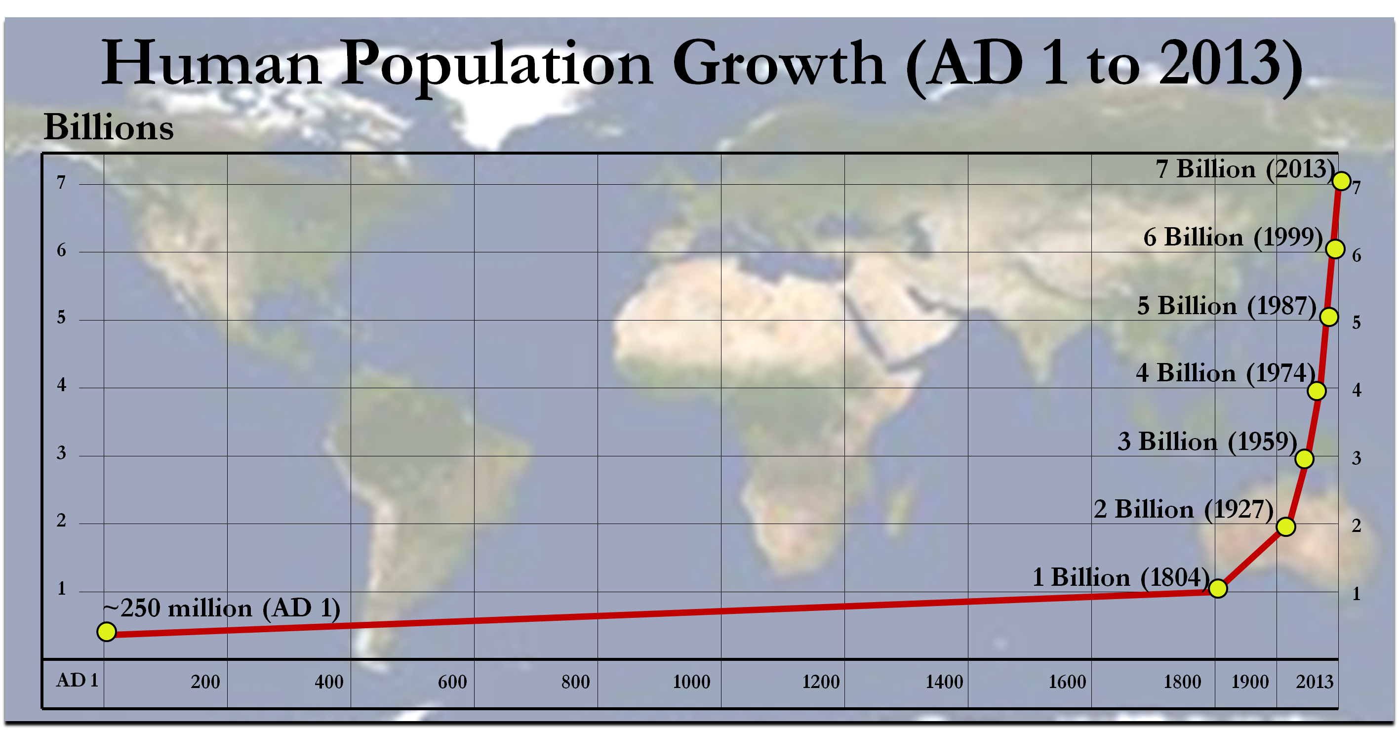 Essay on overpopulation in world